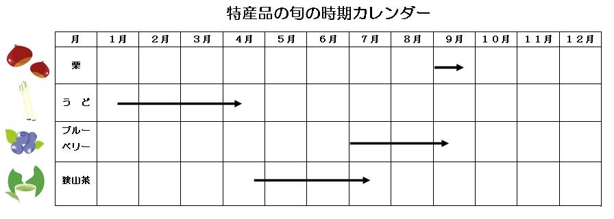 Tiempo estacional